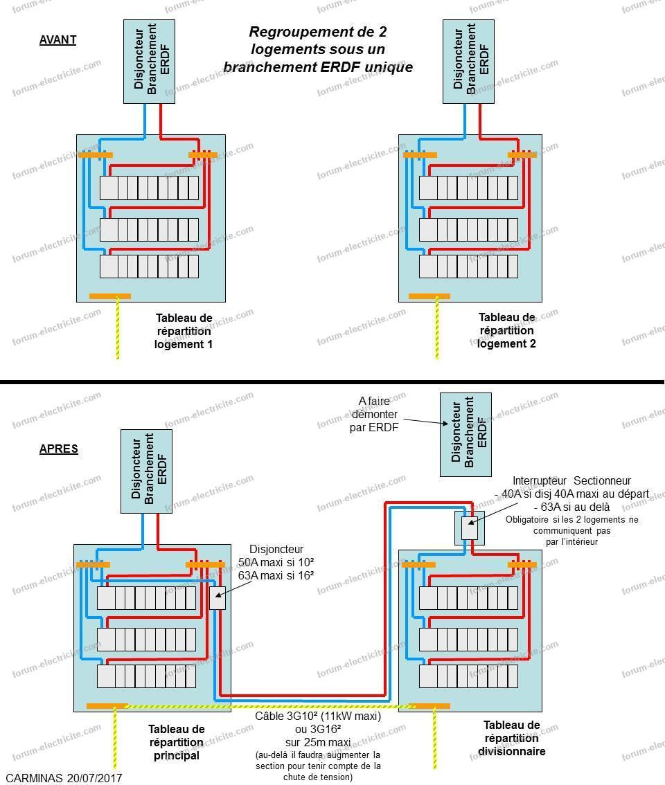 schémas tableaux divisionnaire