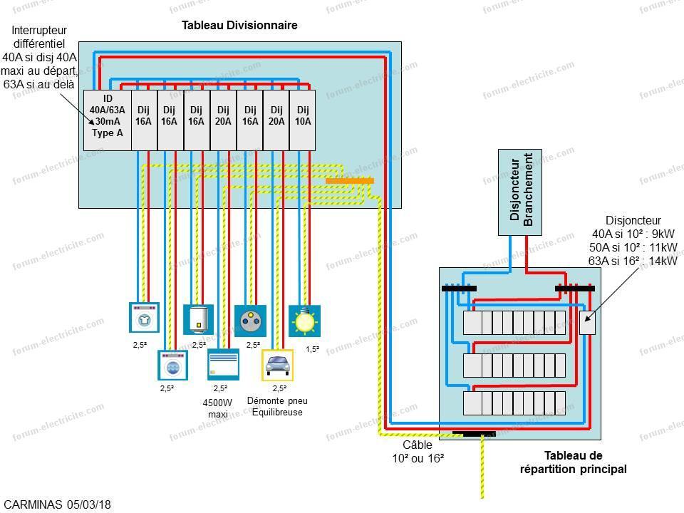 choisir section câble tableau divisionnaire tableau principal