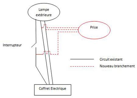 schéma branchement store sur lampe exterieur