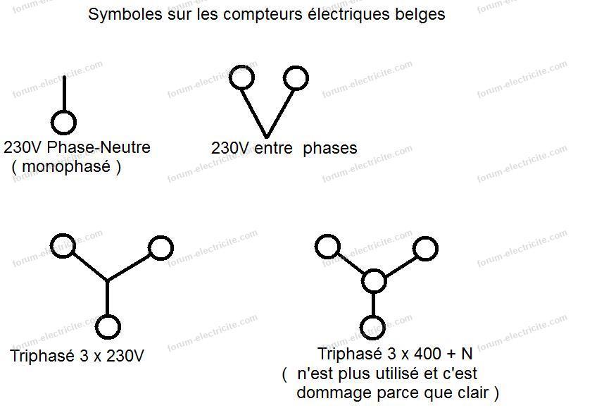 symboles compteurs