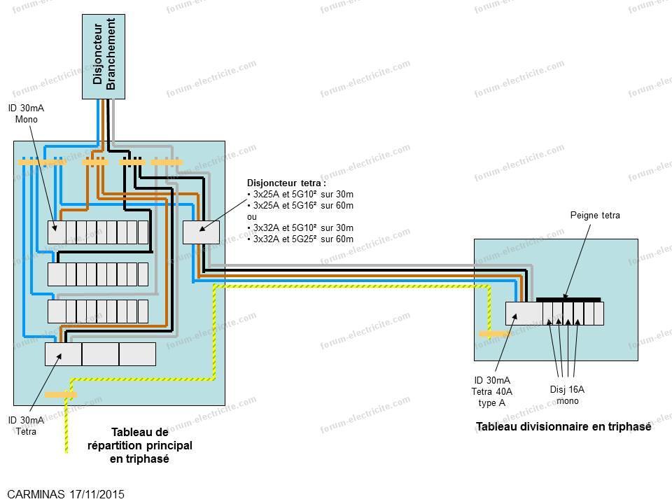 schéma tableau électrique solution