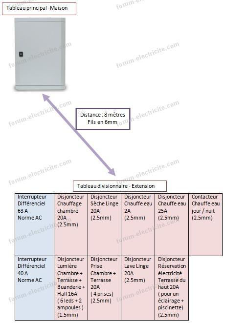 installation tableau divisionnaire