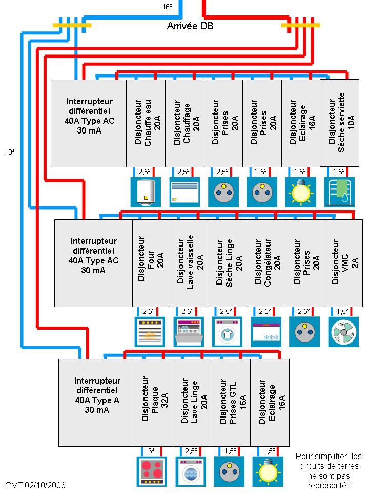 protection contre les courts-circuits installation disjoncteur ... - Disjoncteur Differentiel Pour Salle De Bain