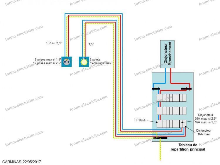 tableau divisionnaire 2