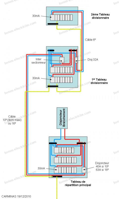tableau divisionnaire 8