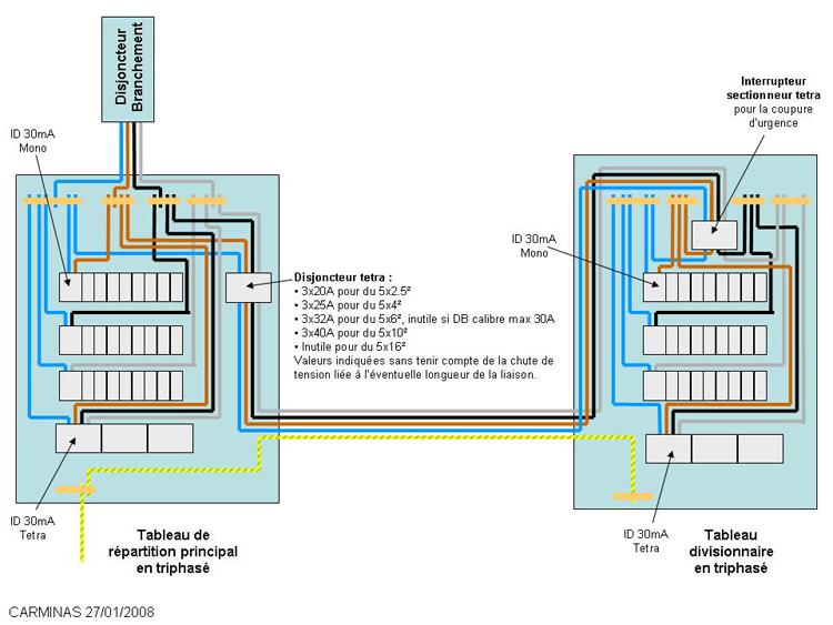 Branchement disjoncteurs derri re interrupteur t trapolaire for Comment fonctionne un disjoncteur