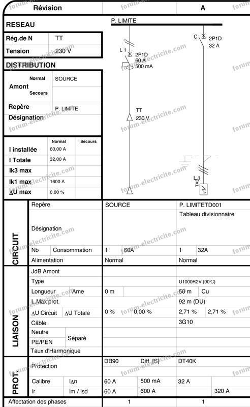 tableau divisionnaire avec interrupteur différentiel