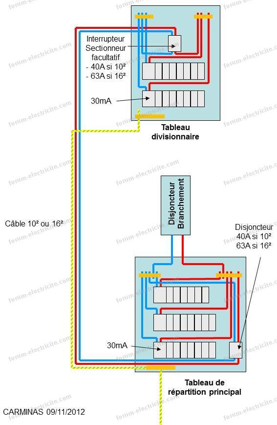 tableau électrique divisionnaire