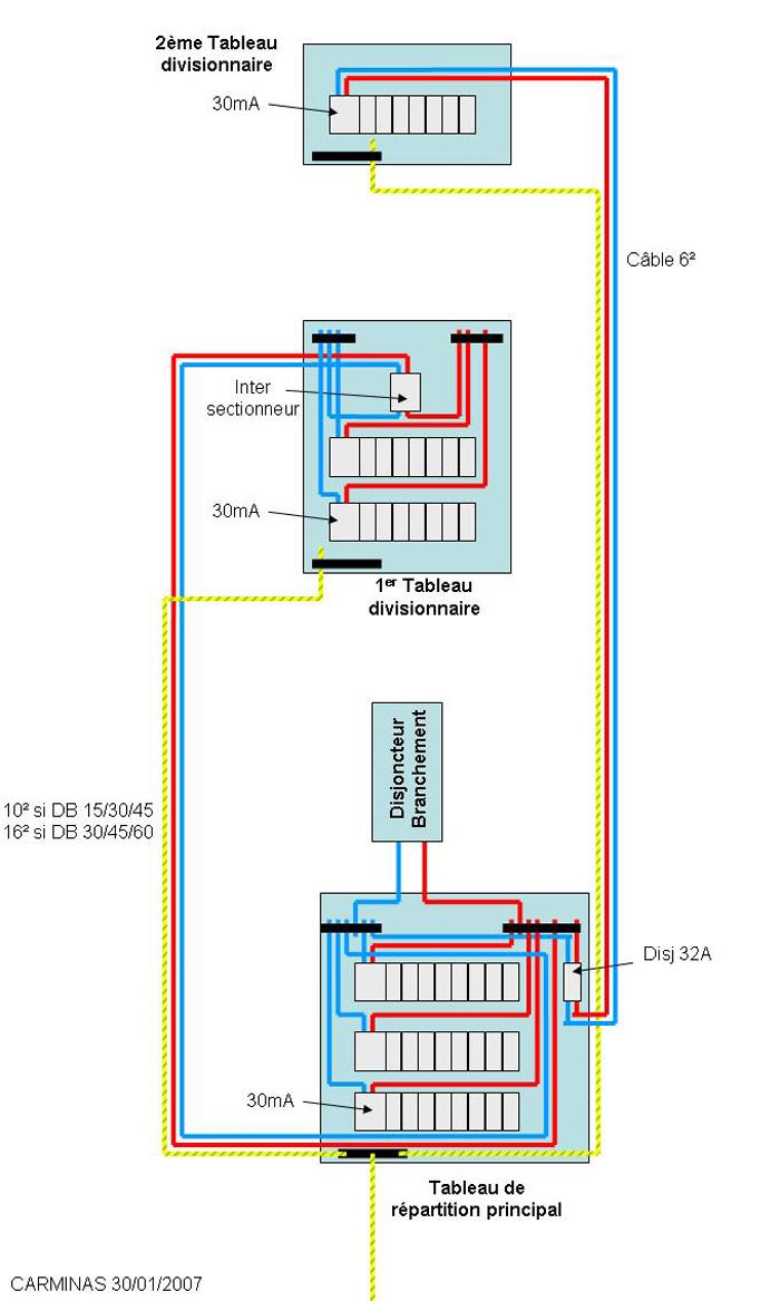 Conseils installation de 2 tableaux lectriques for Section cable tableau electrique