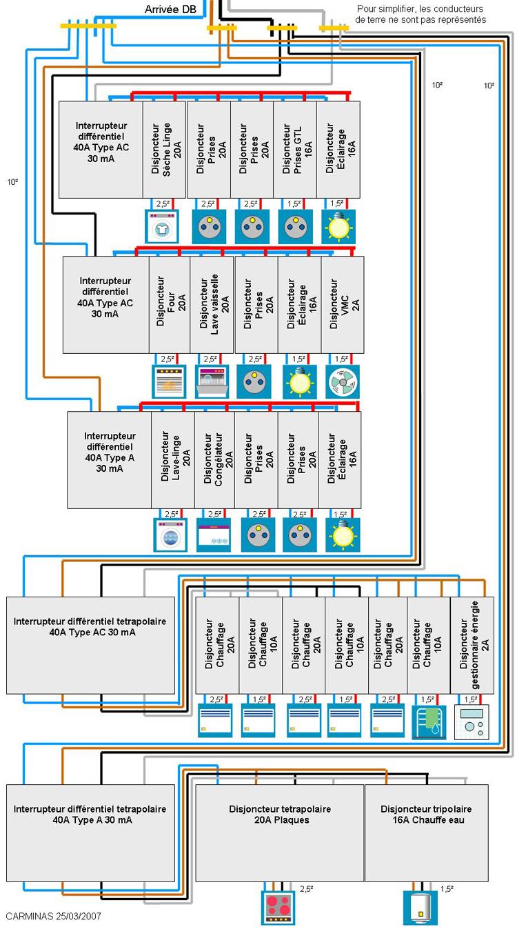 Branchement disjoncteurs derri re interrupteur t trapolaire - Comment installer un disjoncteur differentiel ...