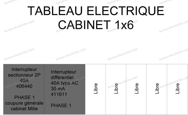 tableau électrique cabinet