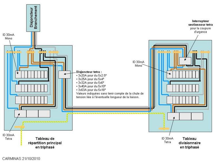Conseils installation lectrique 380 v branchement chauffage et cumulus en 220 v - Branchement triphase sur tableau electrique ...