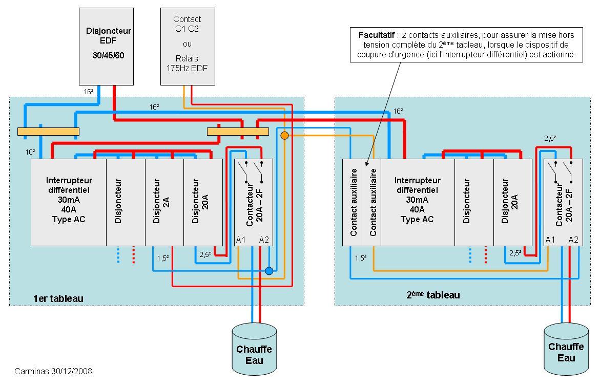 Conseils installation lectrique faire fonctionner 2 - Faire un tableau electrique ...