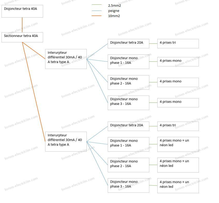 validation de tableau divisionnaire pour atelier